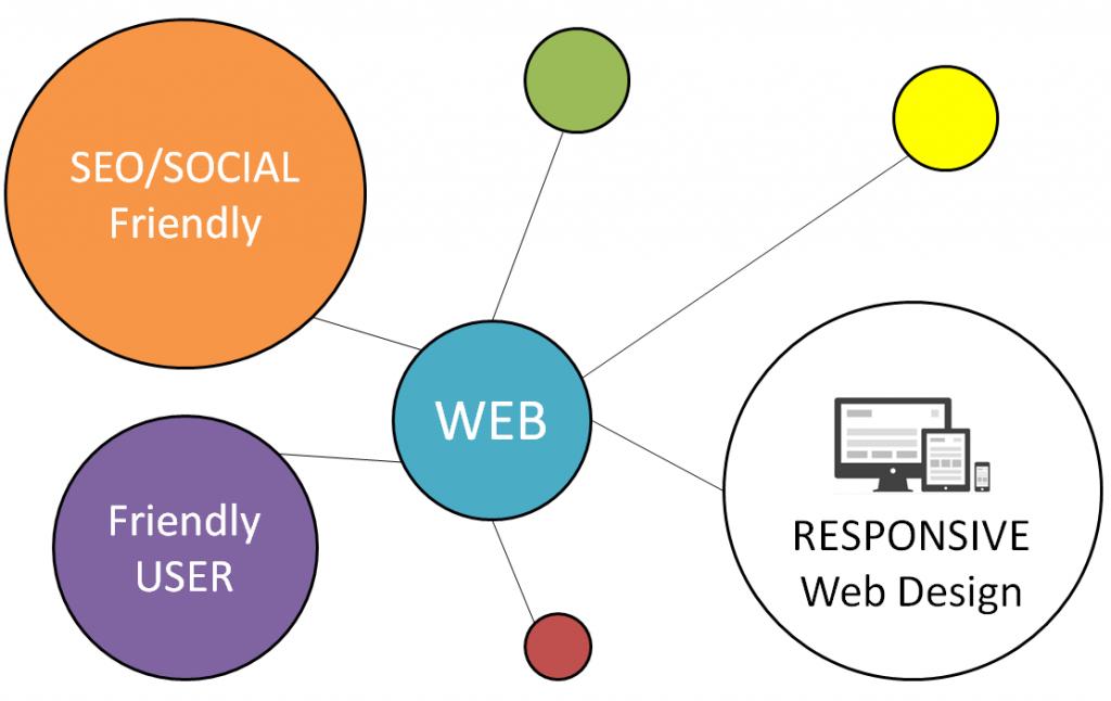desarrollo y diseño web comercioenlared