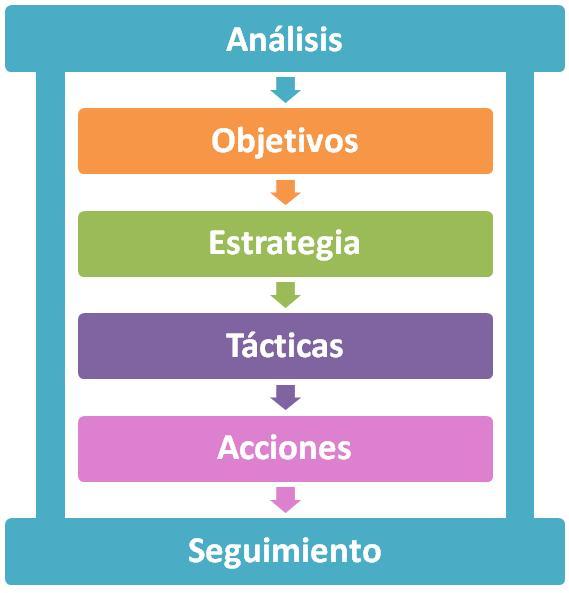 Proceso Consultoria Comercial Digital comercioanlared